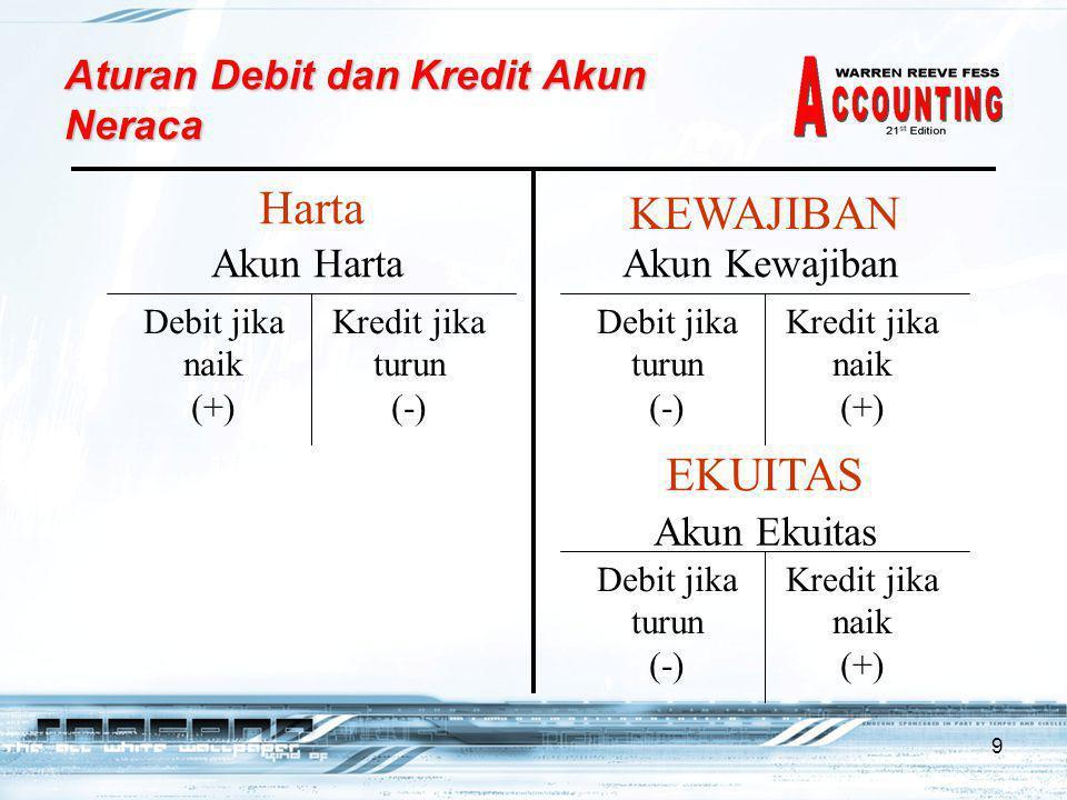 10 Transaksi dan Akun Laba Rugi (D) 18 November, NetSolutions menerima $7,500 dari pelanggan atas jasa yang dilakukan.