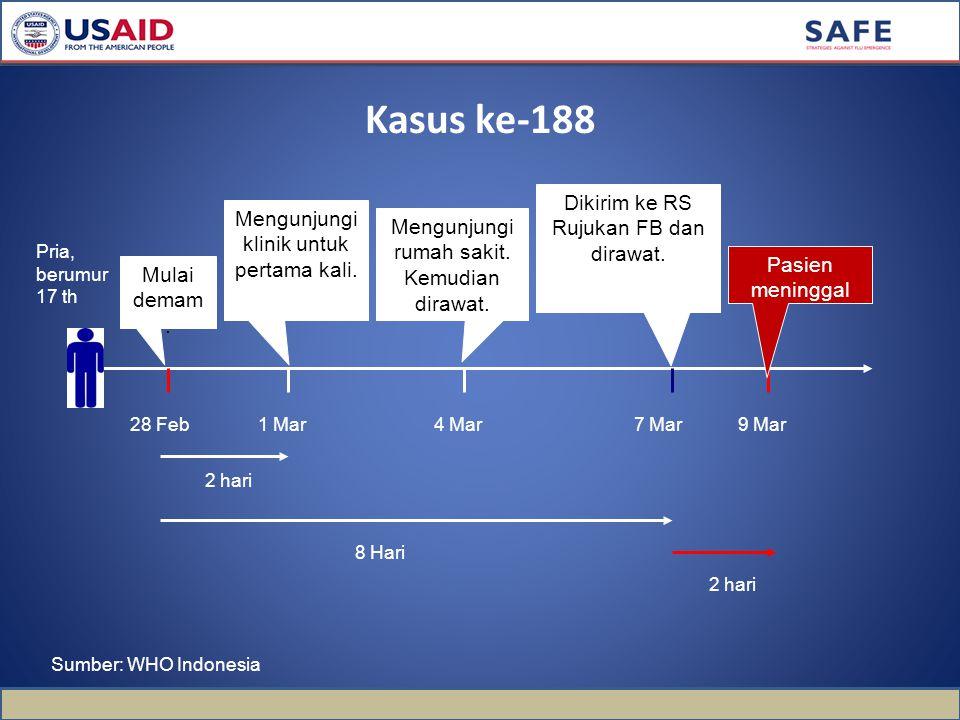 Kasus ke-188 28 Feb1 Mar4 Mar7 Mar Pria, berumur 17 th 9 Mar Mulai demam.