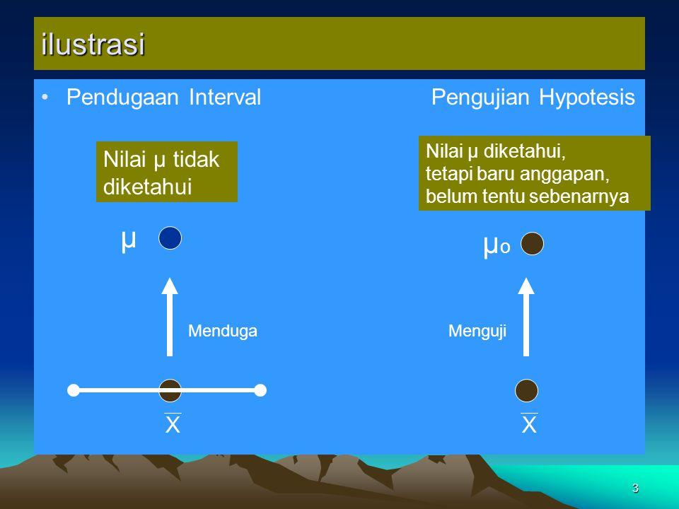 3 ilustrasi Pendugaan Interval Pengujian Hypotesis XX μ μoμo Nilai μ tidak diketahui Nilai μ diketahui, tetapi baru anggapan, belum tentu sebenarnya MendugaMenguji