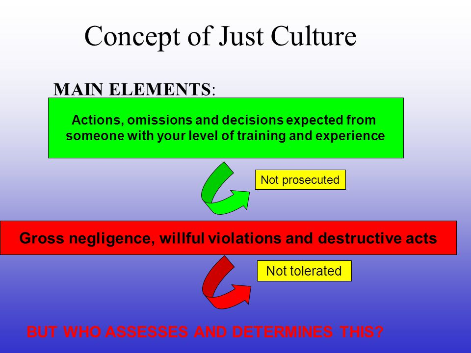 Concept of Just Culture MAIN ELEMENTS: Gross negligence, willful violations and destructive acts Actions, omissions and decisions expected from someone with your level of training and experience Not tolerated Not prosecuted BUT WHO ASSESSES AND DETERMINES THIS?