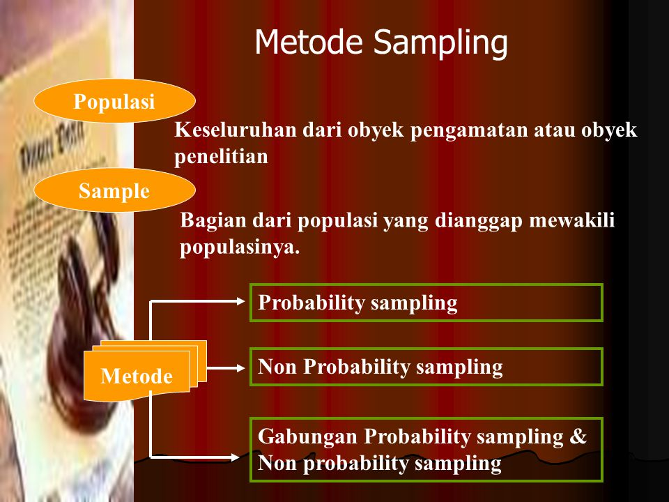 Metode Pengumpulan Data Teknik pengumpulan data termasuk penentuan populasi dan sampling. Studi pustaka (bibliography study) Observasi di lokasi penel