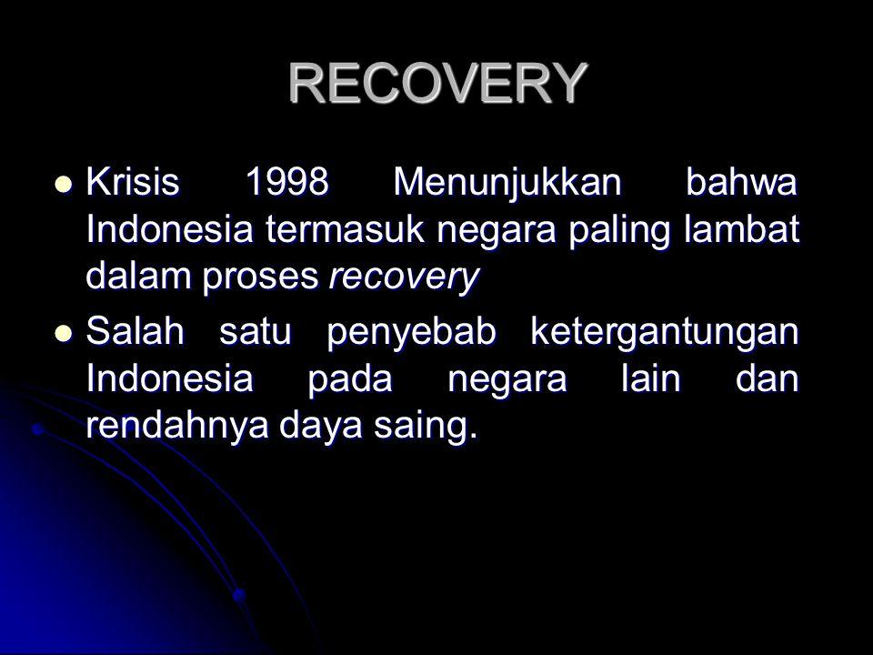 RECOVERY Krisis 1998 Menunjukkan bahwa Indonesia termasuk negara paling lambat dalam proses recovery Krisis 1998 Menunjukkan bahwa Indonesia termasuk negara paling lambat dalam proses recovery Salah satu penyebab ketergantungan Indonesia pada negara lain dan rendahnya daya saing.