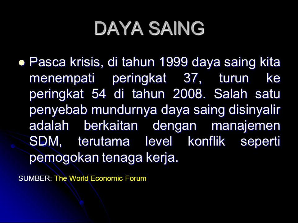 DAYA SAING Pasca krisis, di tahun 1999 daya saing kita menempati peringkat 37, turun ke peringkat 54 di tahun 2008.