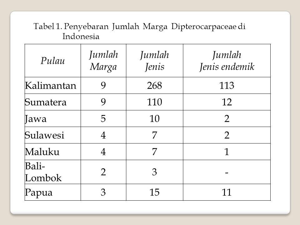Pulau Jumlah Marga Jumlah Jenis Jumlah Jenis endemik Kalimantan9268113 Sumatera911012 Jawa5102 Sulawesi472 Maluku471 Bali- Lombok 23- Papua31511 Tabel