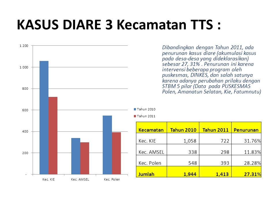 KASUS DIARE 3 Kecamatan TTS : Dibandingkan dengan Tahun 2011, ada penurunan kasus diare (akumulasi kasus pada desa-desa yang dideklarasikan) sebesar 2