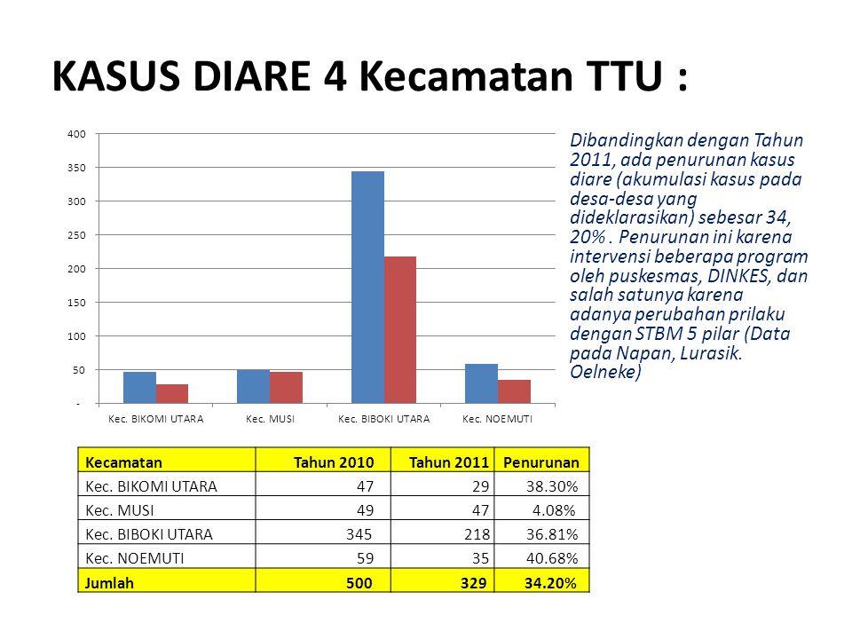 KASUS DIARE 4 Kecamatan TTU : Kecamatan Tahun 2010 Tahun 2011Penurunan Kec. BIKOMI UTARA 47 29 38.30% Kec. MUSI 49 47 4.08% Kec. BIBOKI UTARA 345 218