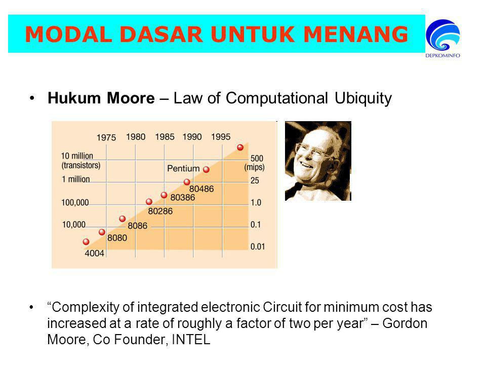 MODAL DASAR UNTUK MENANG Hukum Moore – Law of Computational Ubiquity Complexity of integrated electronic Circuit for minimum cost has increased at a rate of roughly a factor of two per year – Gordon Moore, Co Founder, INTEL