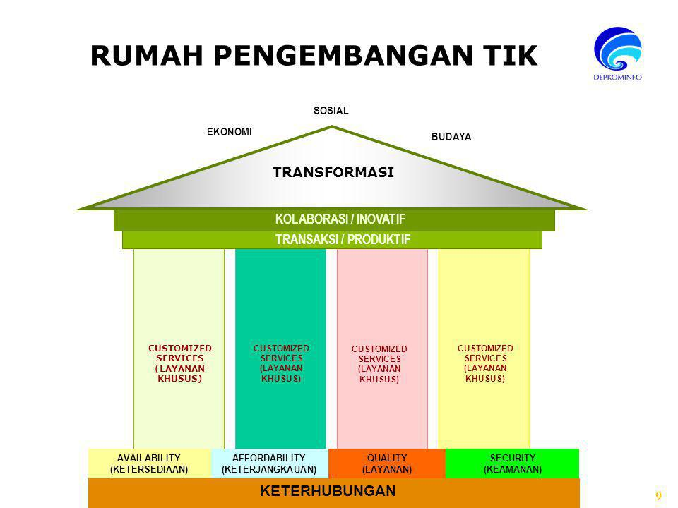9 RUMAH PENGEMBANGAN TIK CUSTOMIZED SERVICES (LAYANAN KHUSUS) CUSTOMIZED SERVICES (LAYANAN KHUSUS) CUSTOMIZED SERVICES (LAYANAN KHUSUS) CUSTOMIZED SERVICES (LAYANAN KHUSUS) TRANSAKSI / PRODUKTIF KOLABORASI / INOVATIF EKONOMI SOSIAL BUDAYA TRANSFORMASI KETERHUBUNGAN AFFORDABILITY (KETERJANGKAUAN) QUALITY (LAYANAN) SECURITY (KEAMANAN) AVAILABILITY (KETERSEDIAAN)