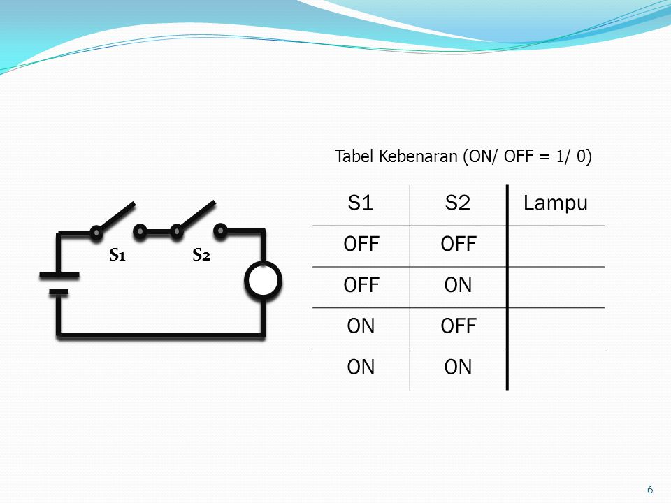 6 Tabel Kebenaran (ON/ OFF = 1/ 0) S1S2Lampu OFF ON OFF ON S1S2