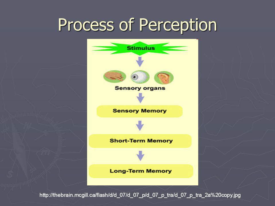 Decoding Proses penerimaan dan penterjemahan sebuah pesan disebut decoding