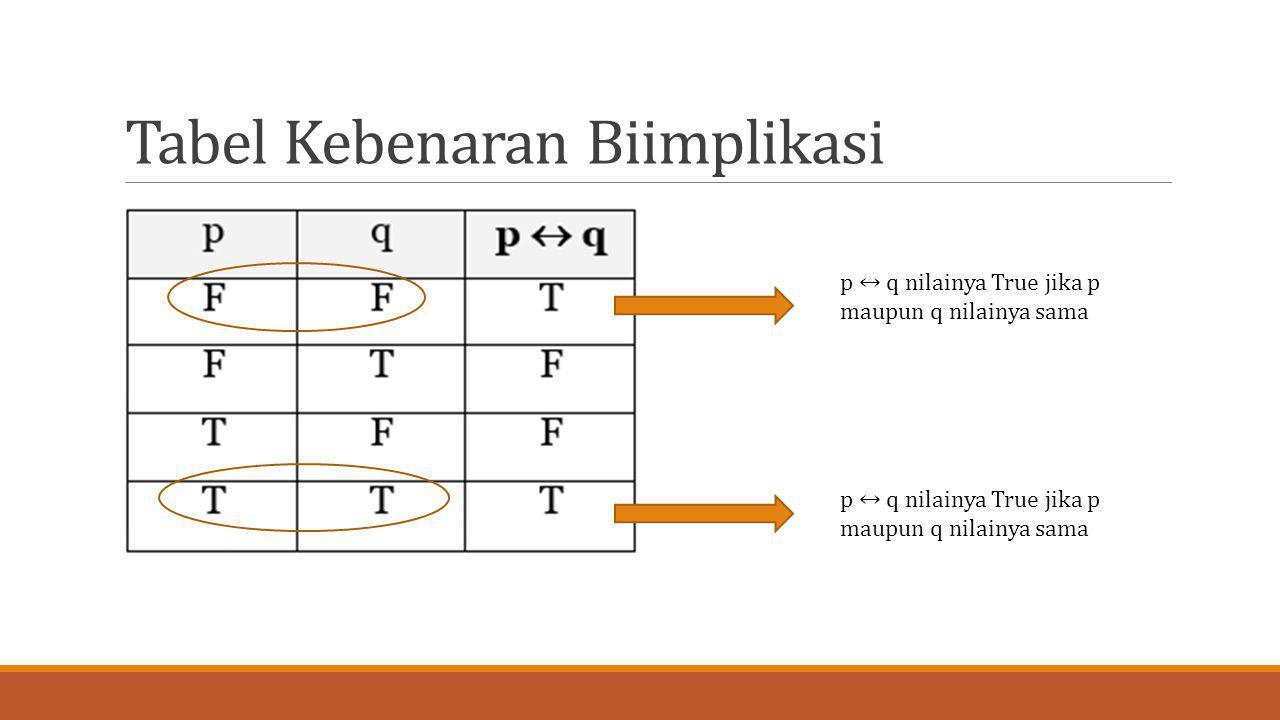 Tabel Kebenaran Biimplikasi p ↔ q nilainya True jika p maupun q nilainya sama