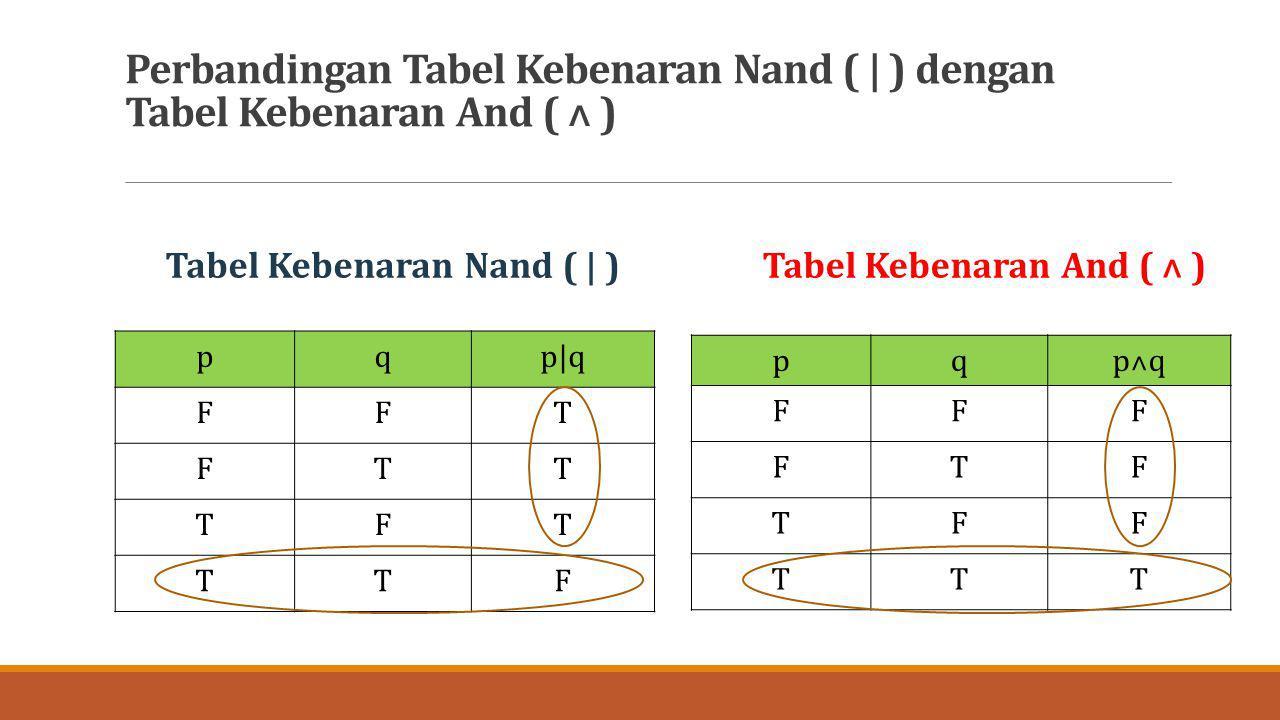 Perbandingan Tabel Kebenaran Nand ( | ) dengan Tabel Kebenaran And ( ˄ ) pqp|q FFT FTT TFT TTF pqp˄q FFF FTF TFF TTT Tabel Kebenaran Nand ( | )Tabel K