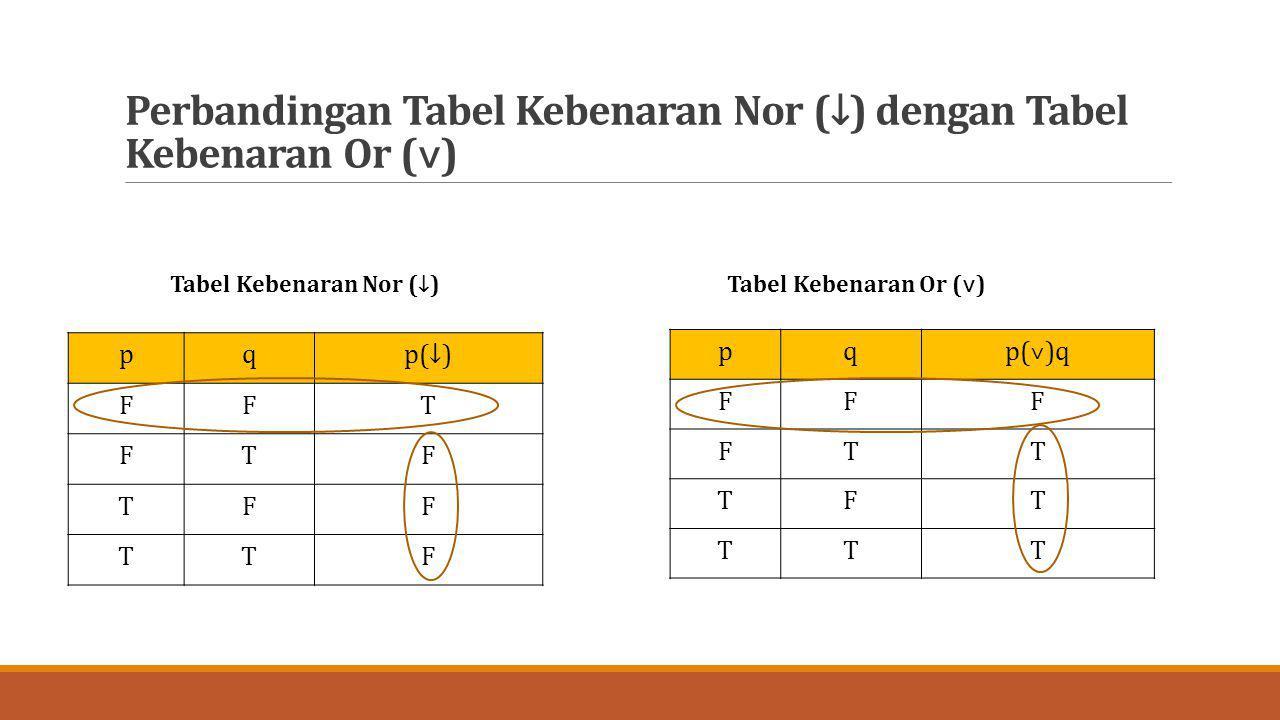 Perbandingan Tabel Kebenaran Nor (↓) dengan Tabel Kebenaran Or (˅) pqp(↓) FFT FTF TFF TTF pqp(˅)q FFF FTT TFT TTT Tabel Kebenaran Nor (↓)Tabel Kebenar