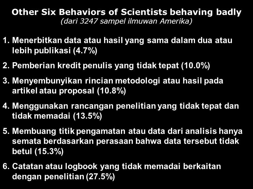 Other Six Behaviors of Scientists behaving badly (dari 3247 sampel ilmuwan Amerika) 1.Menerbitkan data atau hasil yang sama dalam dua atau lebih publikasi (4.7%) 2.Pemberian kredit penulis yang tidak tepat (10.0%) 3.Menyembunyikan rincian metodologi atau hasil pada artikel atau proposal (10.8%) 4.Menggunakan rancangan penelitian yang tidak tepat dan tidak memadai (13.5%) 5.Membuang titik pengamatan atau data dari analisis hanya semata berdasarkan perasaan bahwa data tersebut tidak betul (15.3%) 6.Catatan atau logbook yang tidak memadai berkaitan dengan penelitian (27.5%)
