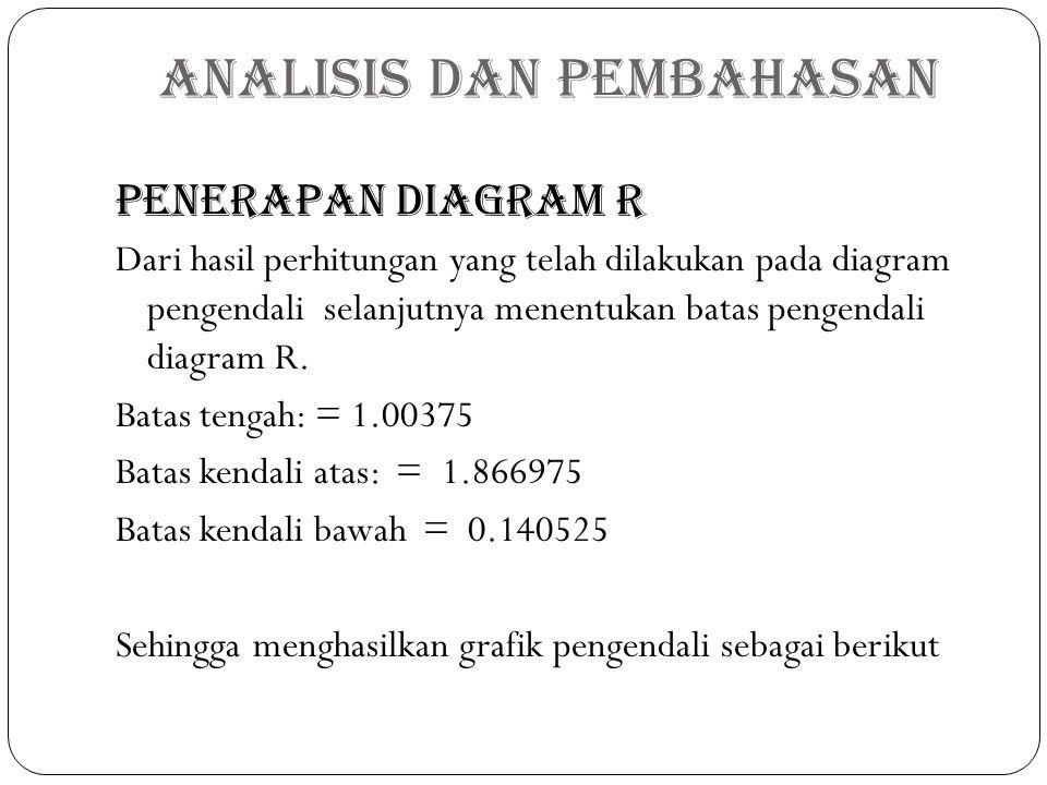 PENERAPAN DIAGRAM R Dari hasil perhitungan yang telah dilakukan pada diagram pengendali selanjutnya menentukan batas pengendali diagram R. Batas tenga