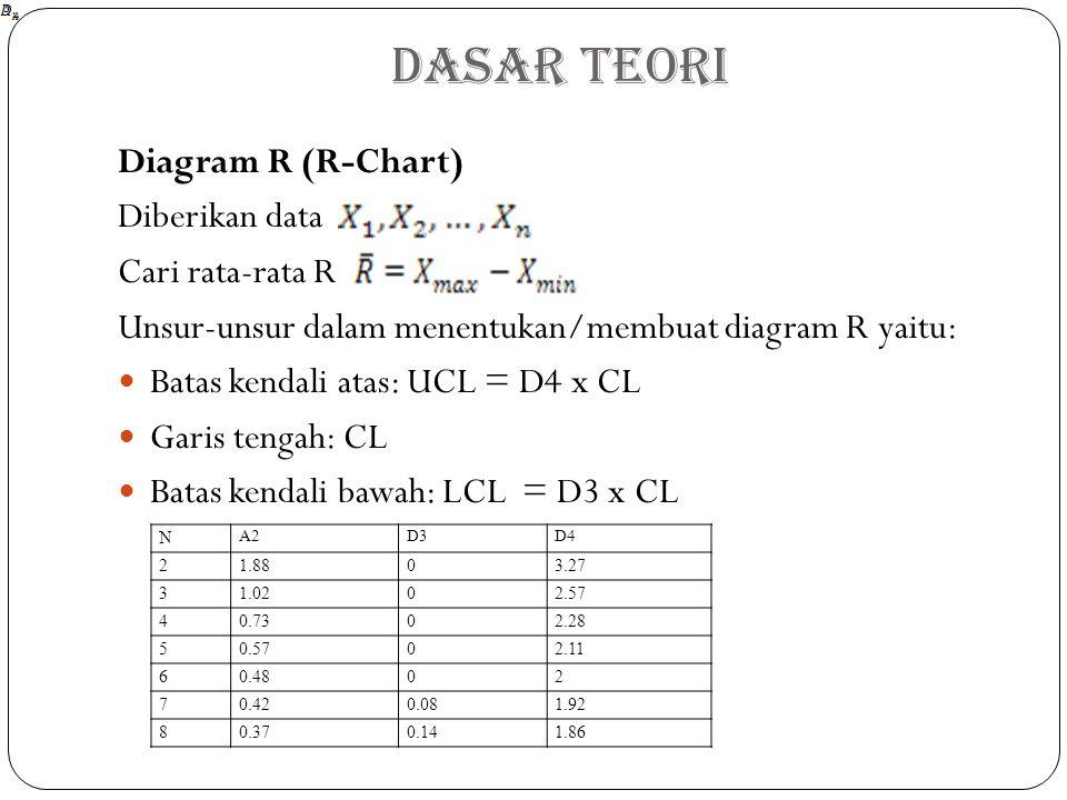 Diagram R (R-Chart) Diberikan data Cari rata-rata R Unsur-unsur dalam menentukan/membuat diagram R yaitu: Batas kendali atas: UCL = D4 x CL Garis tengah: CL Batas kendali bawah: LCL = D3 x CL Dasar Teori N A2D3D4 21.8803.27 31.0202.57 40.7302.28 50.5702.11 60.4802 70.420.081.92 80.370.141.86