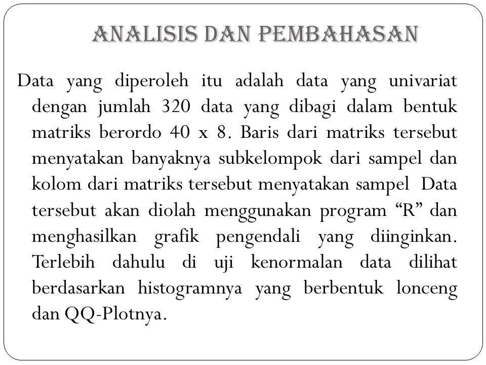 Analisis dan Pembahasan Data yang diperoleh itu adalah data yang univariat dengan jumlah 320 data yang dibagi dalam bentuk matriks berordo 40 x 8. Bar