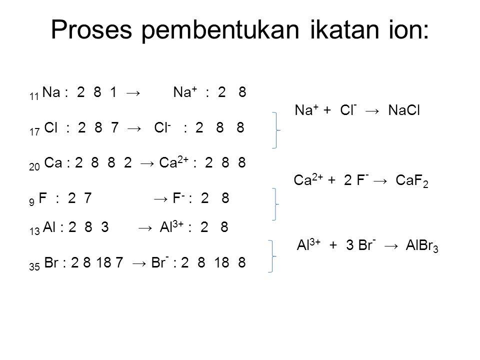 Proses pembentukan ikatan ion: 11 Na : 2 8 1 →Na + : 2 8 Na + + Cl - → NaCl 17 Cl : 2 8 7 → Cl - : 2 8 8 20 Ca : 2 8 8 2 → Ca 2+ : 2 8 8 Ca 2+ + 2 F -
