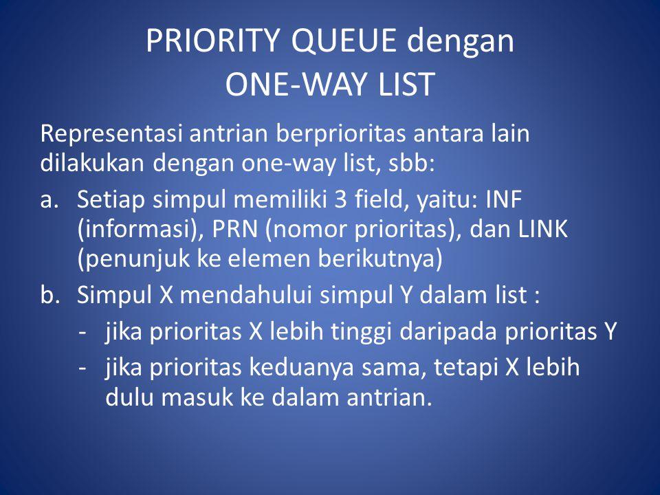 PRIORITY QUEUE dengan ONE-WAY LIST Representasi antrian berprioritas antara lain dilakukan dengan one-way list, sbb: a.Setiap simpul memiliki 3 field, yaitu: INF (informasi), PRN (nomor prioritas), dan LINK (penunjuk ke elemen berikutnya) b.Simpul X mendahului simpul Y dalam list : -jika prioritas X lebih tinggi daripada prioritas Y -jika prioritas keduanya sama, tetapi X lebih dulu masuk ke dalam antrian.