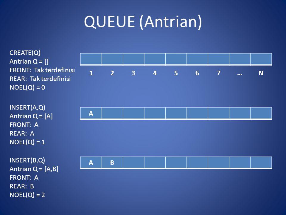 QUEUE (Antrian) 1234567…N CREATE(Q) Antrian Q = [] FRONT: Tak terdefinisi REAR: Tak terdefinisi NOEL(Q) = 0 A AB INSERT(A,Q) Antrian Q = [A] FRONT: A REAR: A NOEL(Q) = 1 INSERT(B,Q) Antrian Q = [A,B] FRONT: A REAR: B NOEL(Q) = 2