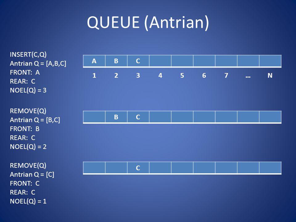 QUEUE (Antrian) ABC 1234567…N INSERT(C,Q) Antrian Q = [A,B,C] FRONT: A REAR: C NOEL(Q) = 3 BC C REMOVE(Q) Antrian Q = [B,C] FRONT: B REAR: C NOEL(Q) = 2 REMOVE(Q) Antrian Q = [C] FRONT: C REAR: C NOEL(Q) = 1
