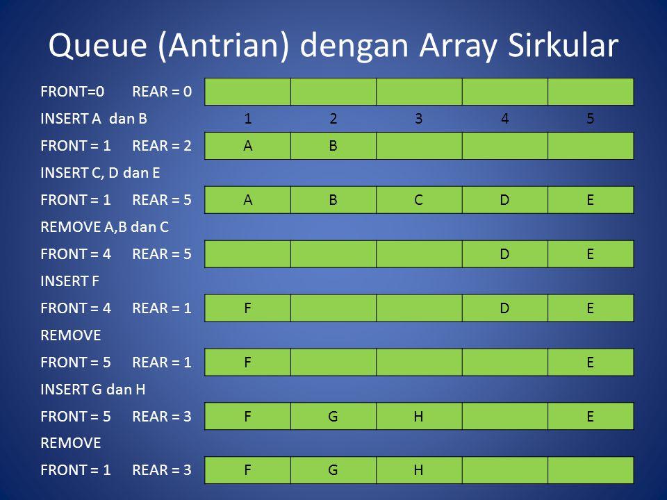 Queue (Antrian) dengan Array Sirkular FRONT=0REAR = 0 INSERT A dan B12345 FRONT = 1REAR = 2AB INSERT C, D dan E FRONT = 1REAR = 5ABCDE REMOVE A,B dan C FRONT = 4REAR = 5DE INSERT F FRONT = 4REAR = 1FDE REMOVE FRONT = 5REAR = 1FE INSERT G dan H FRONT = 5REAR = 3FGHE REMOVE FRONT = 1REAR = 3FGH