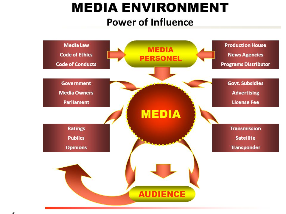5 MEDIA AUDIENCE MEDIA ENVIRONMENT Power of Influence Production House News Agencies Programs Distributor MEDIA PERSONEL Media Law Code of Ethics Code