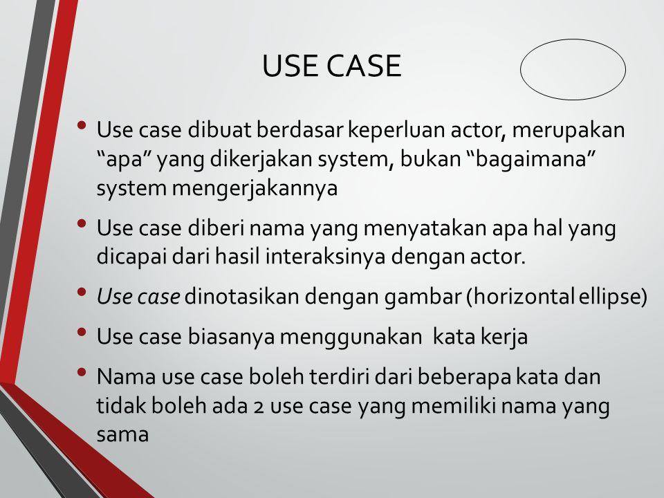 USE CASE Use case dibuat berdasar keperluan actor, merupakan apa yang dikerjakan system, bukan bagaimana system mengerjakannya Use case diberi nama yang menyatakan apa hal yang dicapai dari hasil interaksinya dengan actor.