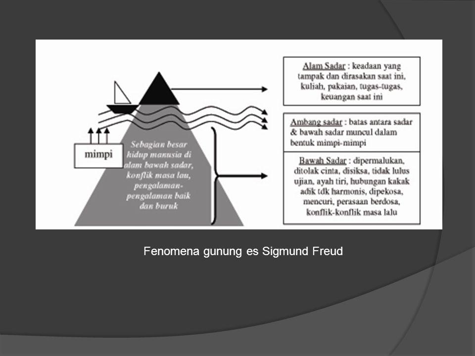 Fenomena gunung es Sigmund Freud