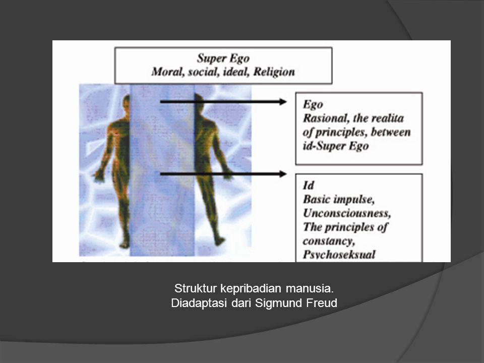 Struktur kepribadian manusia. Diadaptasi dari Sigmund Freud