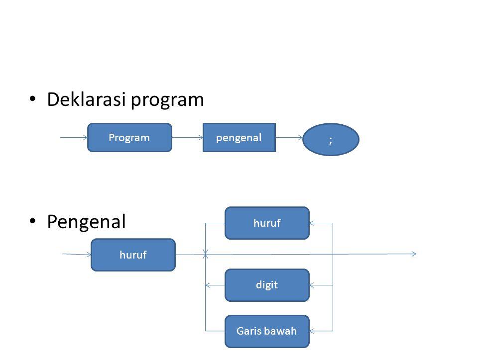 Deklarasi program Pengenal pengenal Program ; digit huruf Garis bawah