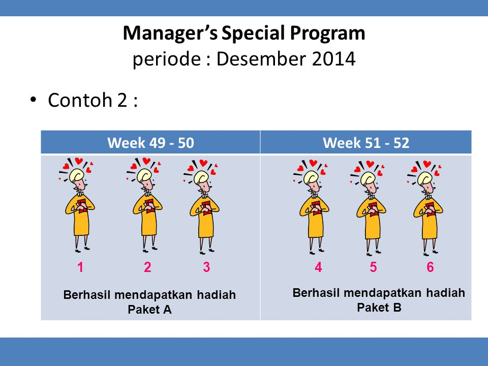 Contoh 2 : Week 49 - 50Week 51 - 52 Berhasil mendapatkan hadiah Paket A Berhasil mendapatkan hadiah Paket B 123465 Manager's Special Program periode : Desember 2014