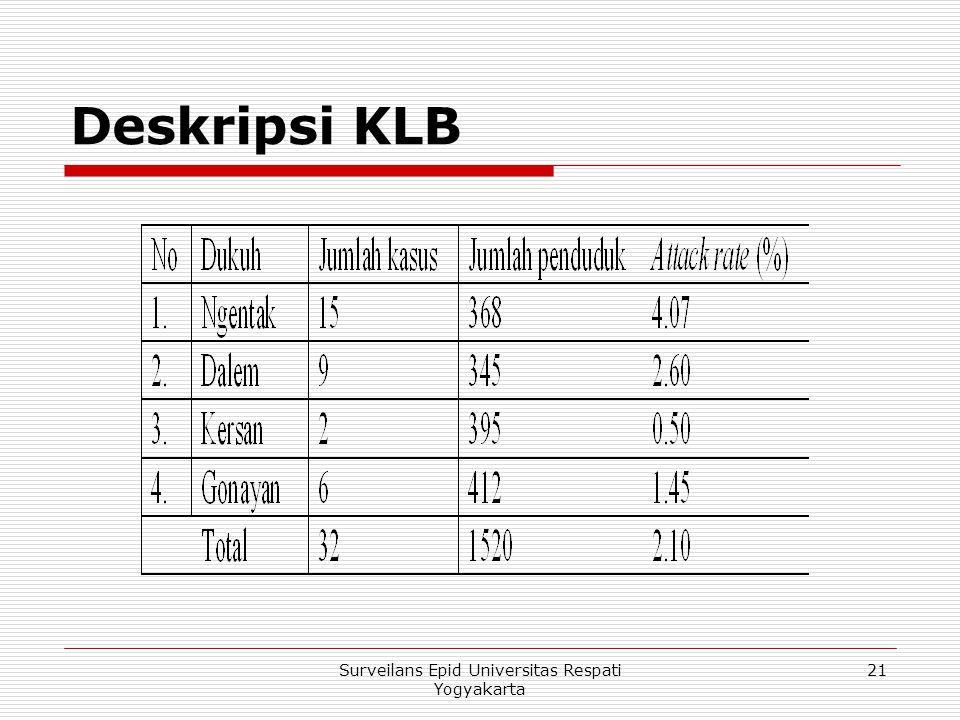 Deskripsi KLB 21Surveilans Epid Universitas Respati Yogyakarta