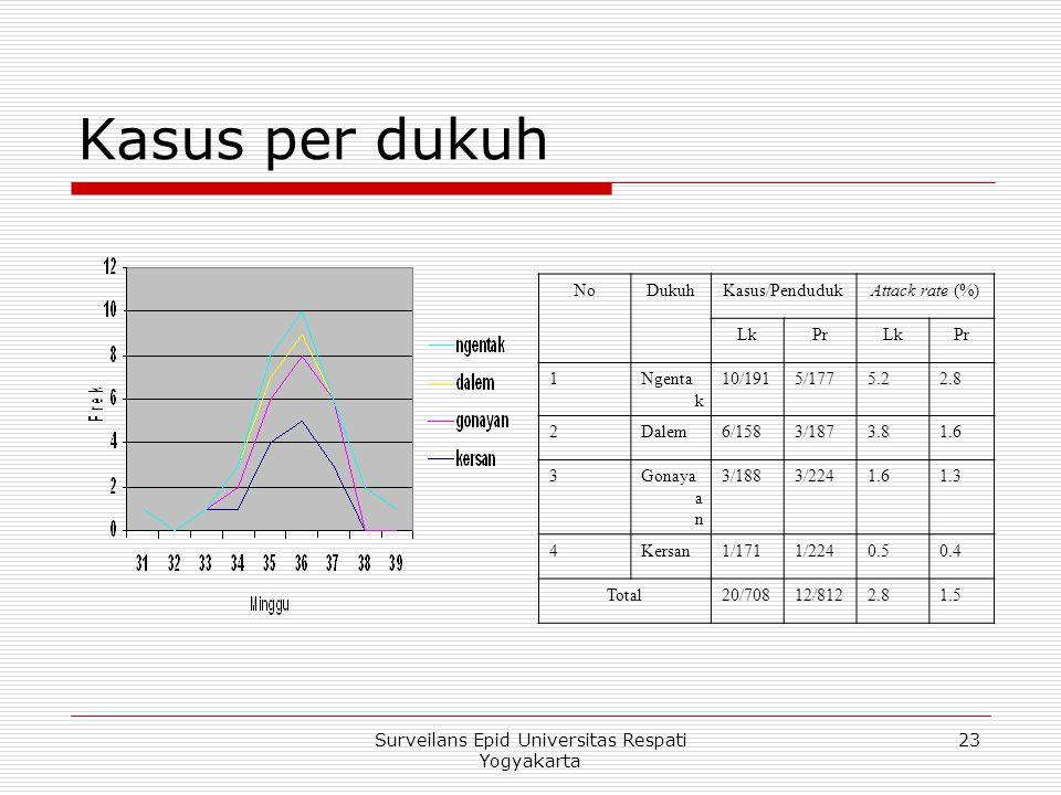 Kasus per dukuh NoDukuhKasus/PendudukAttack rate (%) LkPrLkPr 1Ngenta k 10/1915/1775.22.8 2Dalem6/1583/1873.81.6 3Gonaya a n 3/1883/2241.61.3 4Kersan1