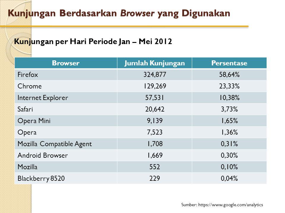 Kunjungan Berdasarkan Browser yang Digunakan Kunjungan per Hari Periode Jan – Mei 2012 BrowserJumlah KunjunganPersentase Firefox324,87758,64% Chrome12