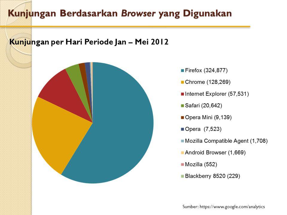 Kunjungan Berdasarkan Browser yang Digunakan Kunjungan per Hari Periode Jan – Mei 2012 Sumber: https://www.google.com/analytics
