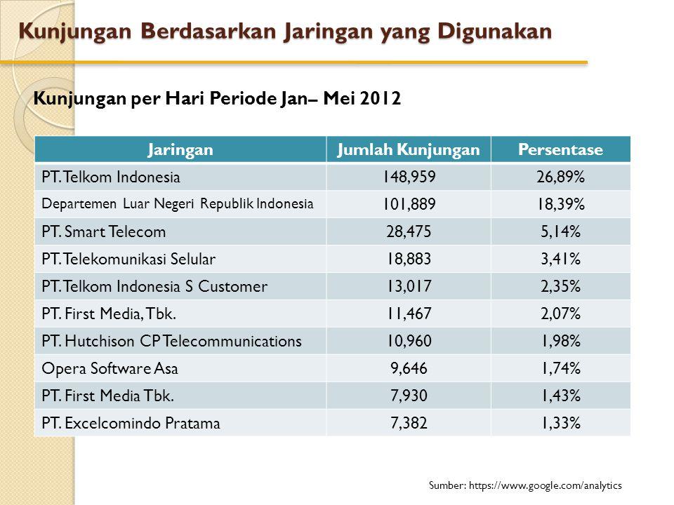 Kunjungan Berdasarkan Jaringan yang Digunakan Kunjungan per Hari Periode Jan– Mei 2012 JaringanJumlah KunjunganPersentase PT. Telkom Indonesia148,9592