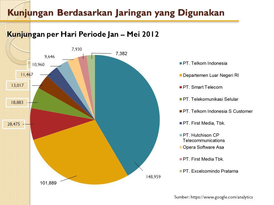 Kunjungan Berdasarkan Jaringan yang Digunakan Kunjungan per Hari Periode Jan – Mei 2012 Sumber: https://www.google.com/analytics 148,959 28,475 18,883