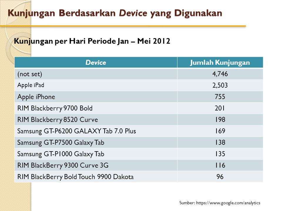 Kunjungan Berdasarkan Device yang Digunakan Kunjungan per Hari Periode Jan – Mei 2012 DeviceJumlah Kunjungan (not set)4,746 Apple iPad 2,503 Apple iPh