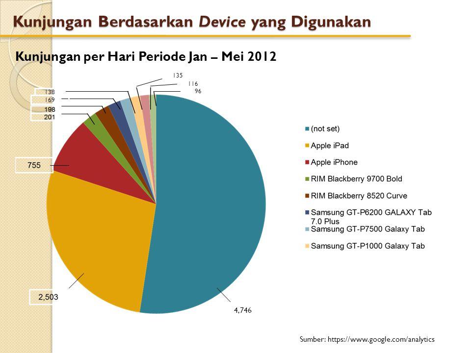 Kunjungan Berdasarkan Device yang Digunakan Kunjungan per Hari Periode Jan – Mei 2012 Sumber: https://www.google.com/analytics 4,746 169 138 96 116 13