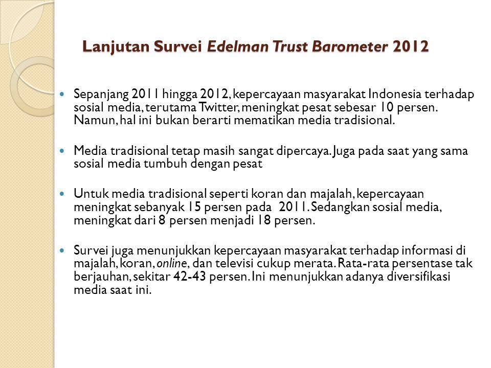 Lanjutan Survei Edelman Trust Barometer 2012 Sepanjang 2011 hingga 2012, kepercayaan masyarakat Indonesia terhadap sosial media, terutama Twitter, men