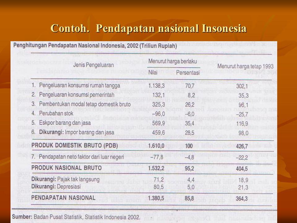 Contoh. Pendapatan nasional Insonesia
