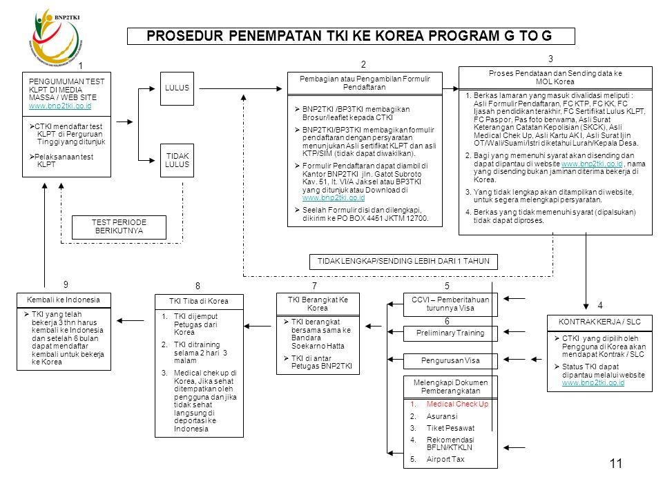 10 1.G to G 2.PPKIS 3.Untuk Kepentingan Perusahaan Sendiri 4.TKI Mandiri 5.G to P