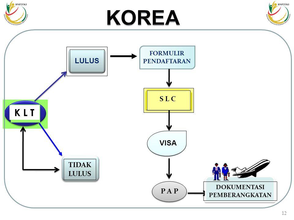 11 PROSEDUR PENEMPATAN TKI KE KOREA PROGRAM G TO G PENGUMUMAN TEST KLPT DI MEDIA MASSA / WEB SITE www.bnp2tki.go.id  CTKI mendaftar test KLPT di Perg