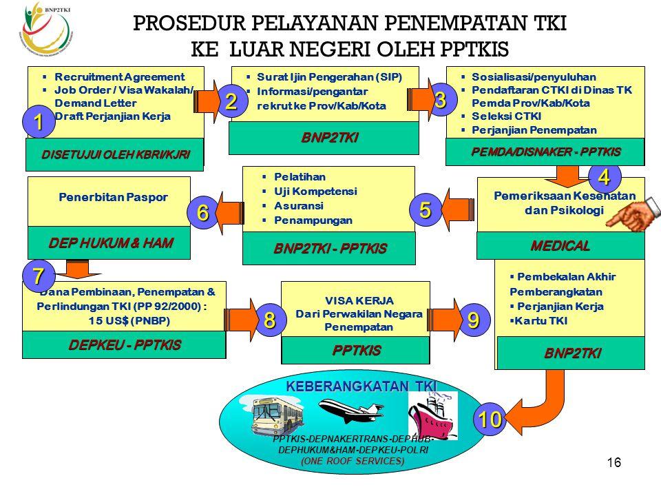 15 PENDAFTAR AN (FORMULIR) CAREWOKER BNP2TKI - DEPKES BNP2TKI - DEPNAKERTRANS JICWELS (TES, INTERVIEW) LATIHAN BAHASA JEPANG BNP2TKI PAP DOKUMEN PEMBE