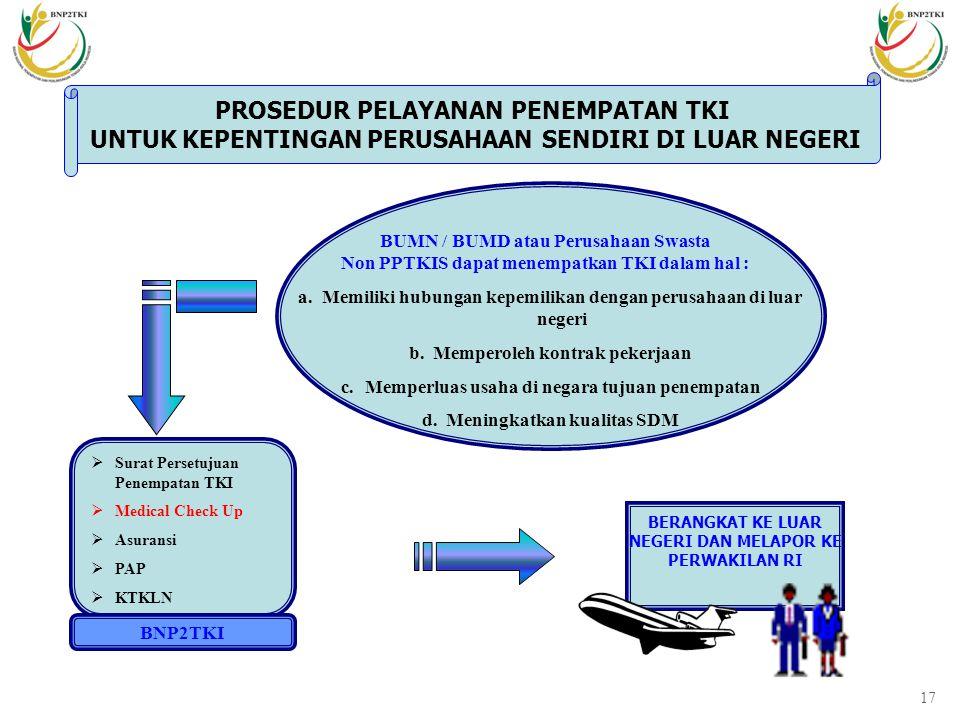 16  Recruitment Agreement  Job Order / Visa Wakalah/ Demand Letter  Draft Perjanjian Kerja  Surat Ijin Pengerahan (SIP)   Informasi/pengantar re