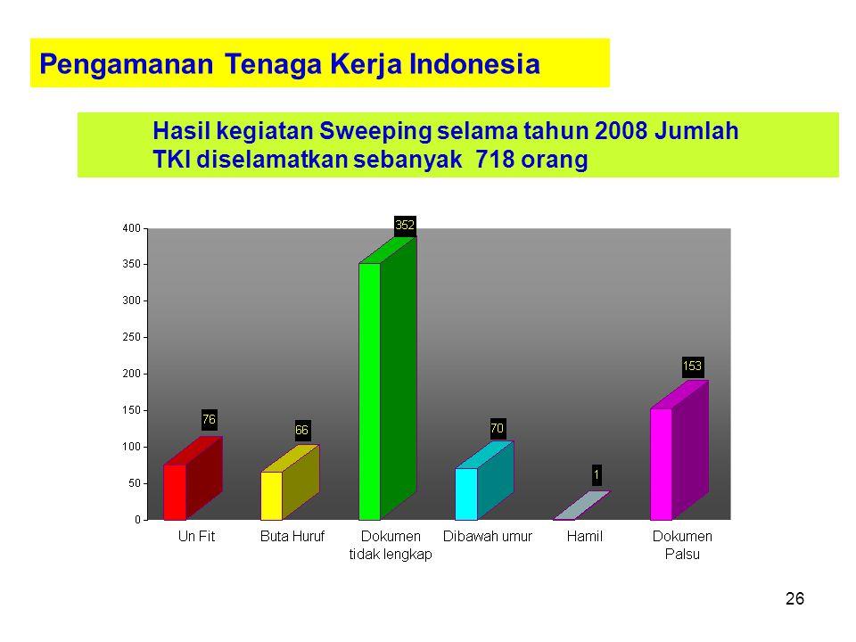 25 DATA SARKES DI DAERAH KANTONG TKI NoBP3TKI / P4TKIPOTENSI CTKI 1Banda Aceh5.000 2Medan30.000 3Pekan Baru50.000 4Palembang15.000 5Bandung50.000 6Jak