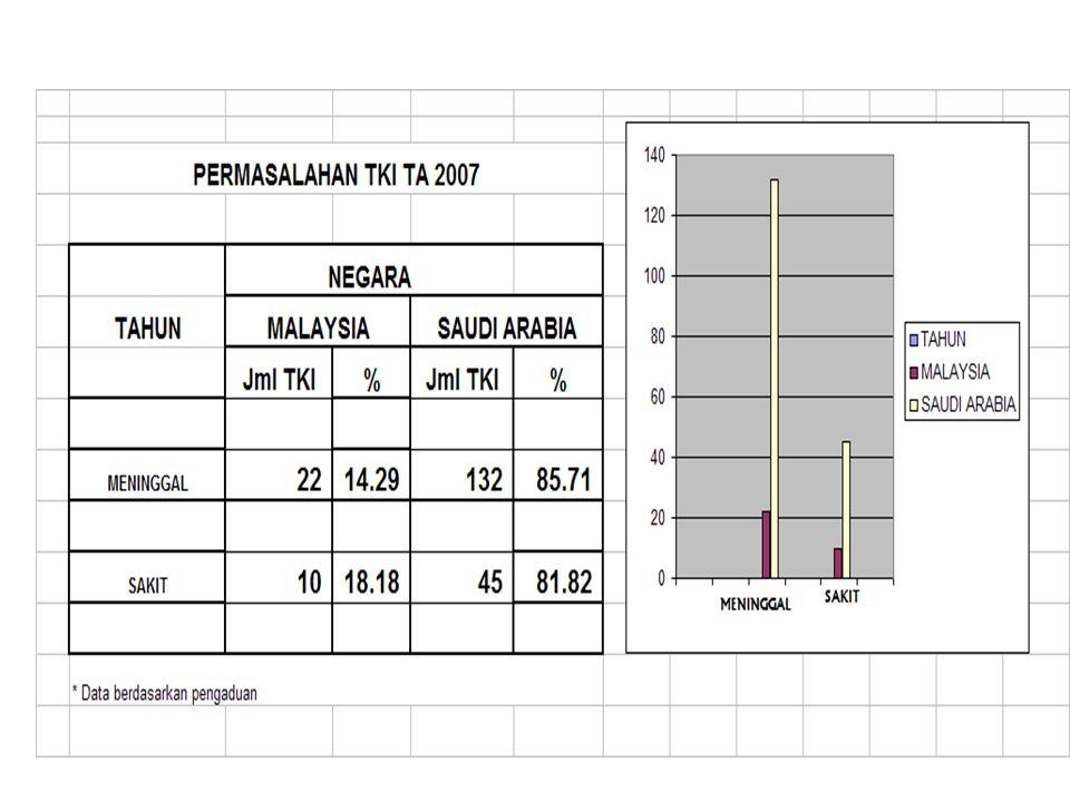 27 CTKI DIPERIKSA KESEHATANNYA DI INDONESIA BERANGKAT KE SAUDI ARABIA  KERJA FIT 2-3 HARI SAMPAI DI MALAYSIA, DILAKUKAN PEMERIKSAAN ULANG UNFI T KEMB