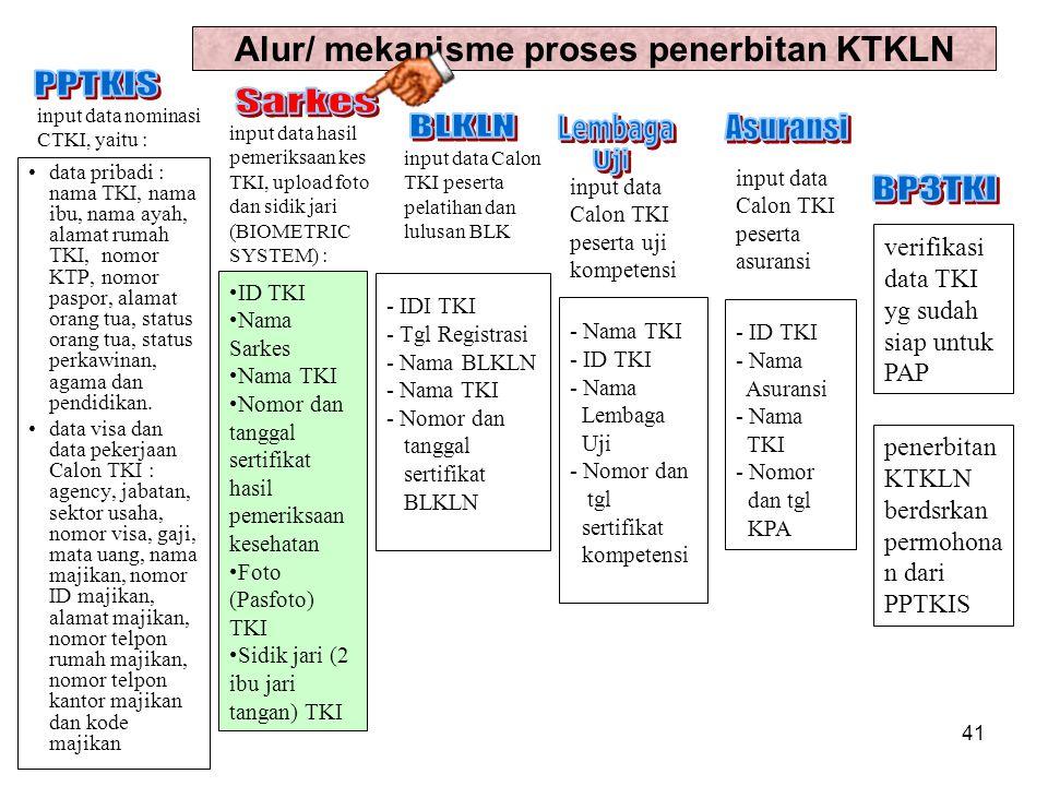 40 Alur/ mekanisme proses penerbitan KTKLN 40 input data CTKI input data hasil pemeriksaan kes TKI, upload foto dan sidik jari (BIOMETRIC SYSTEM) : in