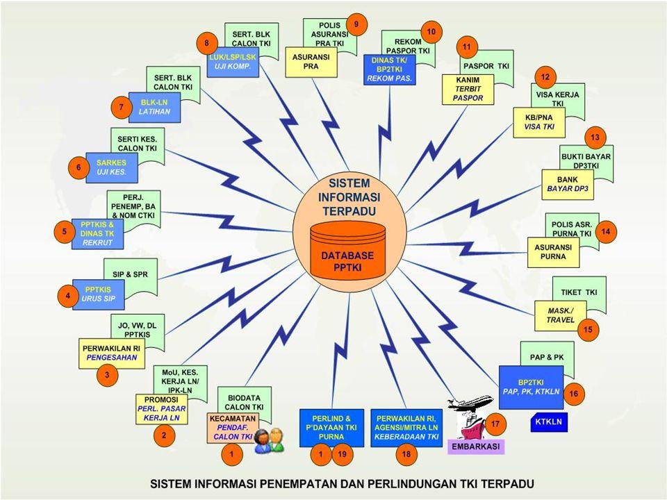 41 Alur/ mekanisme proses penerbitan KTKLN data pribadi : nama TKI, nama ibu, nama ayah, alamat rumah TKI, nomor KTP, nomor paspor, alamat orang tua,
